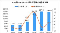 2018年1-10月中国食糖出口数量及金额增长情况分析