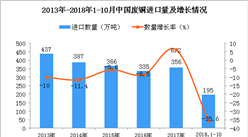 2018年1-10月中国废铜进口数量及金额增长情况分析