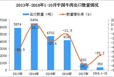 2018年1-10月中国牛肉出口量为350吨 同比下降57.2%