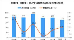 2018年1-10月中国棉纱线进口量为175万吨 同比增长9%