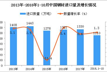2018年1-10月中国钢材进口量同比增长1.3%