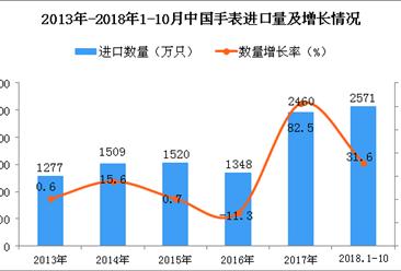 2018年1-10月中国手表进口量为2571万只 同比增长31.6%