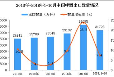 2018年1-10月中国啤酒出口量同比增长7.4%(图)