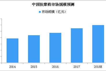 中国按摩椅市场竞争格局分析:傲胜占据国内市场领先地位(附图表)