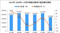 2018年1-10月中国钛白粉进口数量及金额增长情况分析