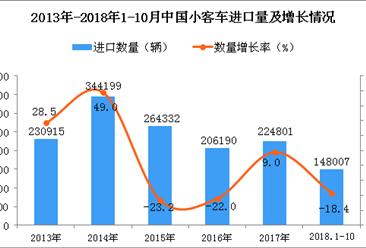 2018年1-10月中国小客车进口数量及金额增长情况分析