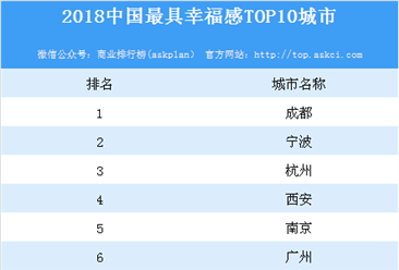 2018中国最具幸福感十大城市发布:成都占据榜首