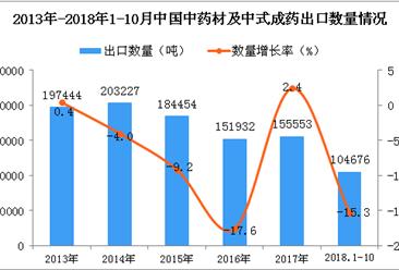2018年1-10月中国中药材及中式成药出口数量及金额增长情况分析(图)