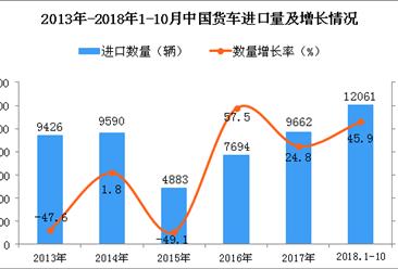 2018年1-10月中国货车进口量为12061辆 同比增长45.9%