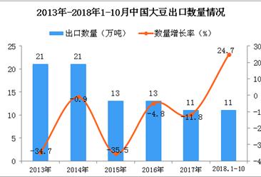 2018年1-10月中国大豆出口量为11万吨 同比增长24.7%(图)