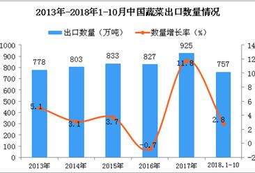 2018年1-10月中国蔬菜出口量为757万吨 同比增长2.8%