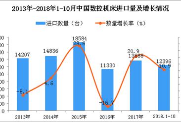 2018年1-10月中国数控机床进口数量及金额增长情况分析