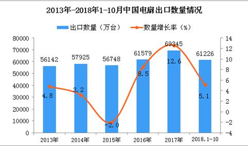 2018年1-10月中国电扇出口量为61226万台 同比增长5.1%
