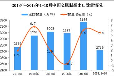 2018年1-10月中国金属制品出口量为2719万吨 同比增长5.5%