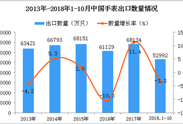 2018年1-10月中国手表出口量为52992万只 同比下降3.3%