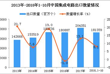 2018年1-10月中国集成电路出口量为18.14百亿个 同比增长8.1%