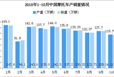 2018年1-10月摩托车市场分析:产销同比降幅进一步扩大(附图表)