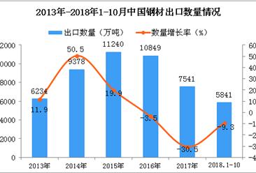 2018年1-10月中国钢材出口数量及金额增长情况分析