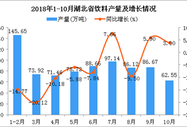 2018年1-10月湖北省饮料产量及增长情况分析
