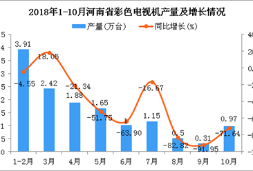2018年1-10月河南省彩色电视机产量及增长情况分析(图)