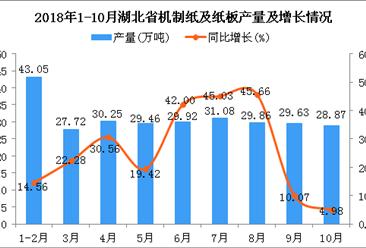 2018年1-10月湖北省机制纸及纸板产量及增长情况分析