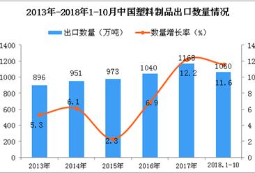 2018年1-10月中国塑料制品出口量为1060万吨 同比增长11.6%