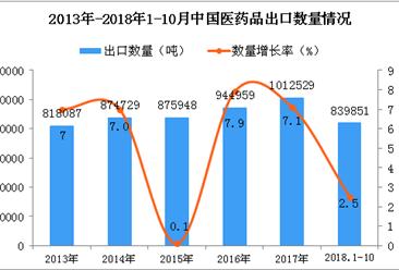 2018年1-10月中国医药品出口量为83.99万吨 同比增长2.5%