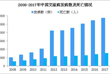 老年艾滋病比例上涨 2018年中国艾滋数据分析(附发病数及死亡数)