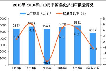 2018年1-10月中国微波炉出口量为4767万个 同比下降2.2%