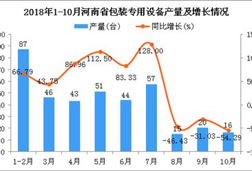 2018年1-10月河南省包装专用设备产量及增长情况分析