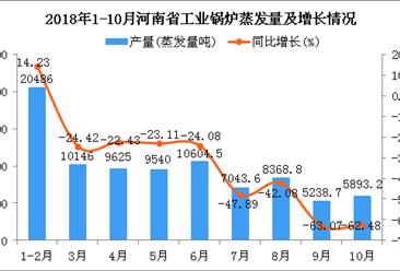 2018年1-10月河南省工业锅炉蒸发量同比下降35.09%