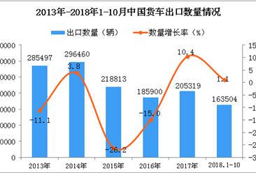 2018年1-10月中国货车出口量同比增长1.1%(附图)