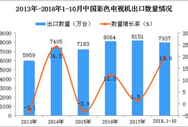 2018年1-10月中国彩色电视机出口量为7937万台 同比增长19.9%