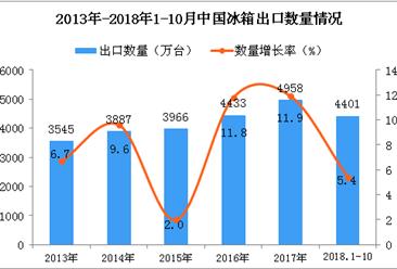 2018年1-10月中国冰箱出口量为4401万台 同比增长5.4%