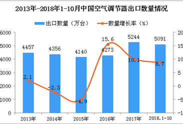 2018年1-10月中国空调出口量为5091万台 同比增长8.7%
