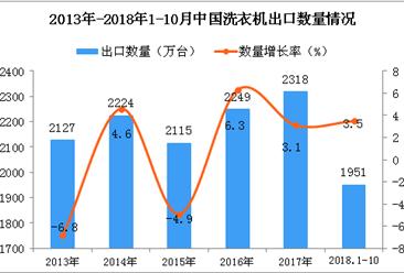 2018年1-10月中国洗衣机出口量为1951万台 同比增长3.5%