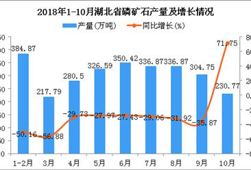 2018年1-10月湖北省磷矿石产量及增长情况分析