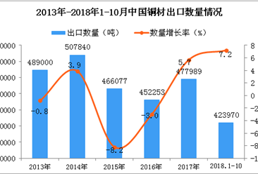 2018年1-10月中国铜材出口量同比增长7.2%