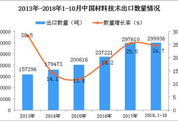 2018年1-10月中国材料技术出口量为29.99万吨 同比增长24.7%