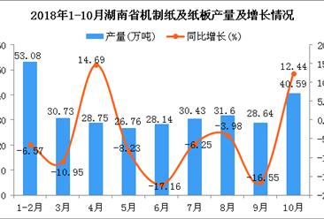 2018年1-10月湖南省机制纸及纸板产量为298.72万吨 同比下降7.79%