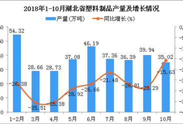 2018年1-10月湖北省塑料制品产量为343.69万吨 同比下降27.24%