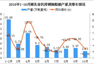2018年1-10月湖北省民用钢制船舶产量同比下降50%