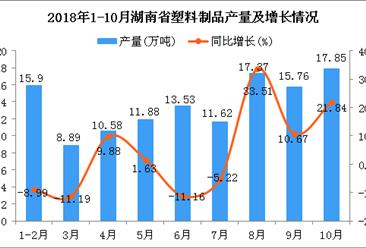 2018年1-10月湖南省塑料制品产量及增长情况分析
