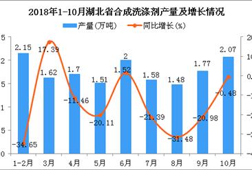 2018年1-10月湖北省合成洗涤剂产量为15.88万吨 同比下降16.16%
