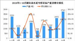 2018年1-10月湖北省水泥专用设备产量及增长情况分析