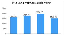 2018年開封市產業結構情況及產業轉移分析:3C鋰電池等優先承接發展(附產業目錄)