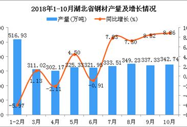 2018年1-10月湖北省钢材产量为3140.21万吨 同比增长2.53%