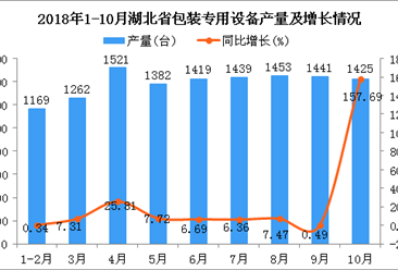 2018年1-10月湖北省包装专用设备产量同比增长15.26%