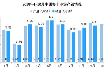 2018年1-10月中国客车市场分析:产销量双双下滑(附图表)