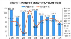 2018年10月湖南省手机产量下降 同比增长114.97%(图)